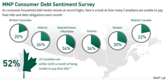 consumer debt sentiment canada
