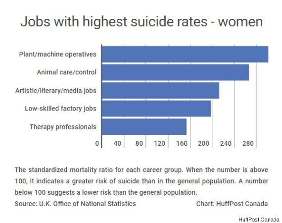 suicide rates women