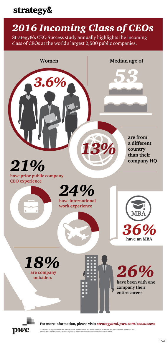 pwc ceo infographic