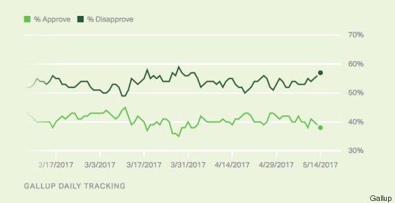 opinion poll trump