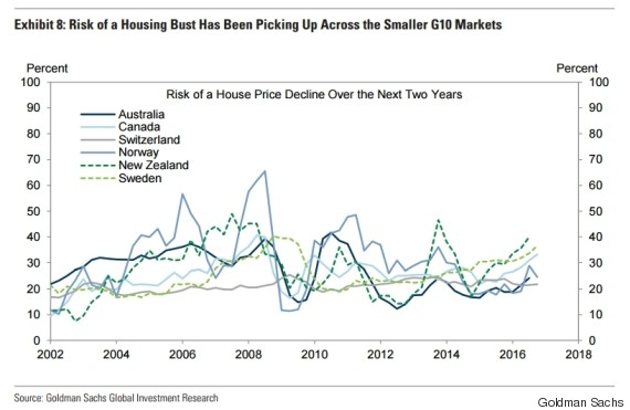 risk of housing bust