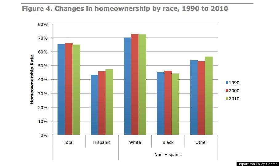 Blacks, Latinos Lose Major Ground In Home Ownership: Study ...
