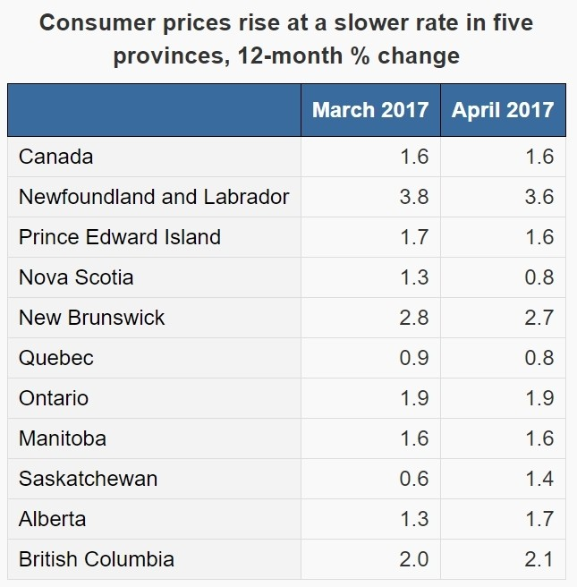 Canada's inflation rate steady at 1.6% in April