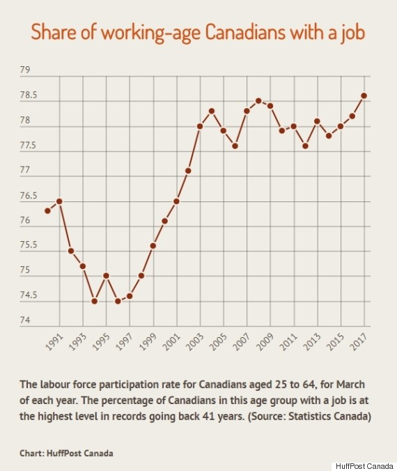 labour force participation rate canada