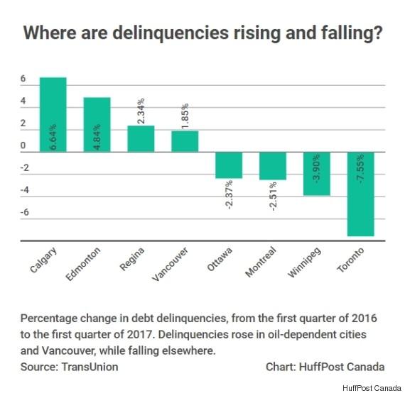 delinquencies by city