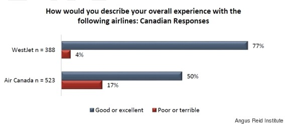 canadian airlines customer satisfaction