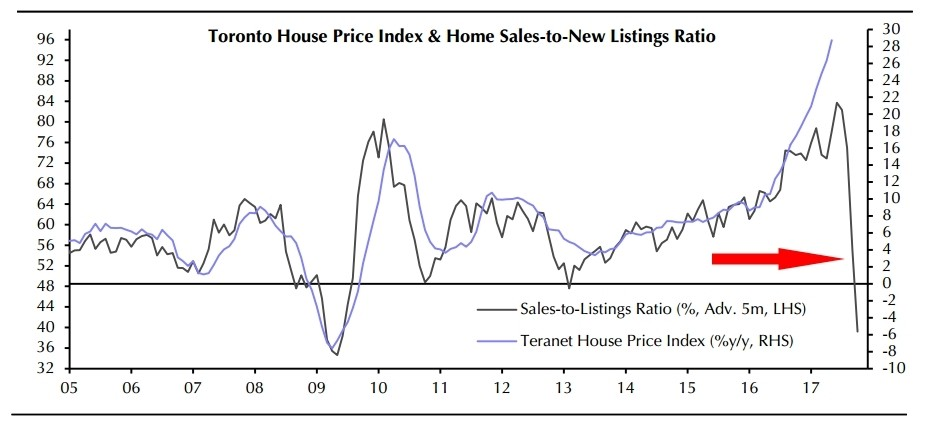 Property Price In Toronto Monthly