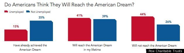 american dream today - photo #32