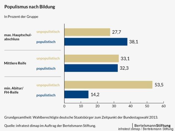 populismus nach bildung