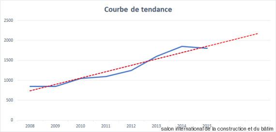 trending courbe mannouba