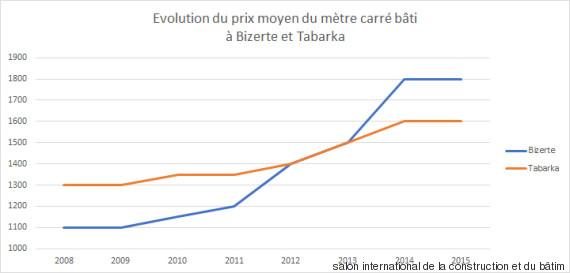 evolution chart bizerte tabarka