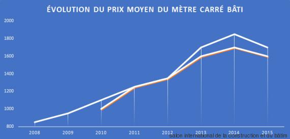 chart evolution sfax