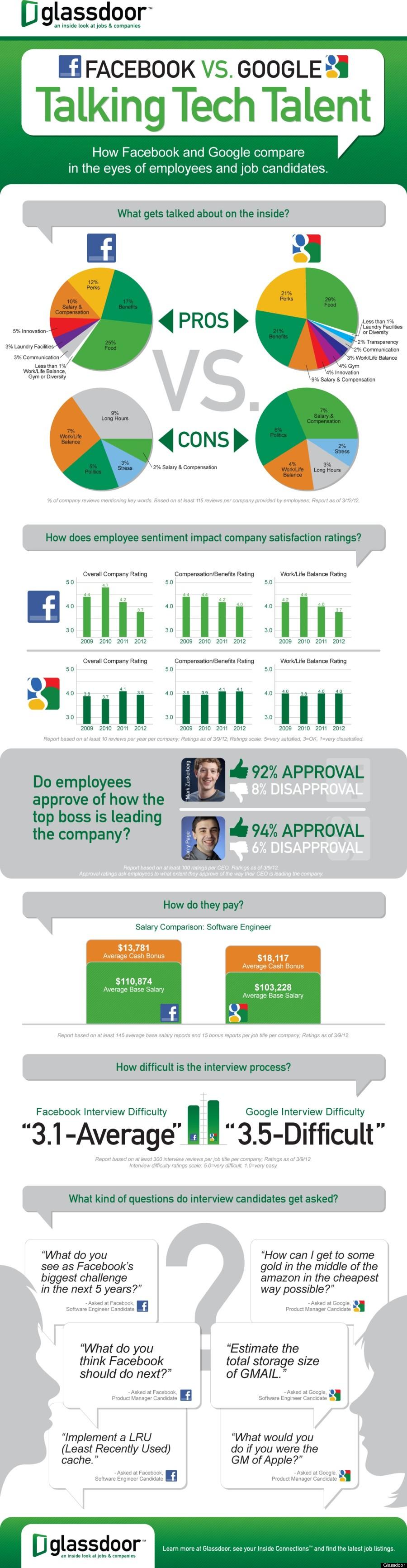 Google Trumps Facebook In Employee Satisfaction, Glassdoor Survey