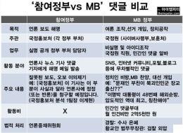 '참여정부 국정홍보처 댓글 vs MB 국정원 댓글' 비교해보니