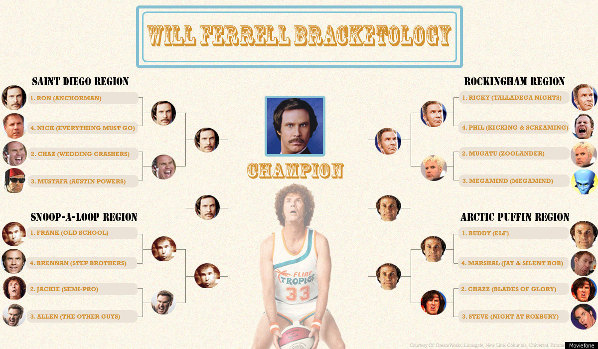 Will Ferrell Movies: Ron Burgundy Wins Best Character