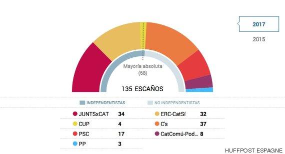 parlement catalogne 2
