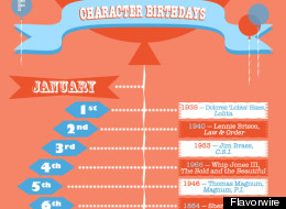 Determining a Character's Birthday?