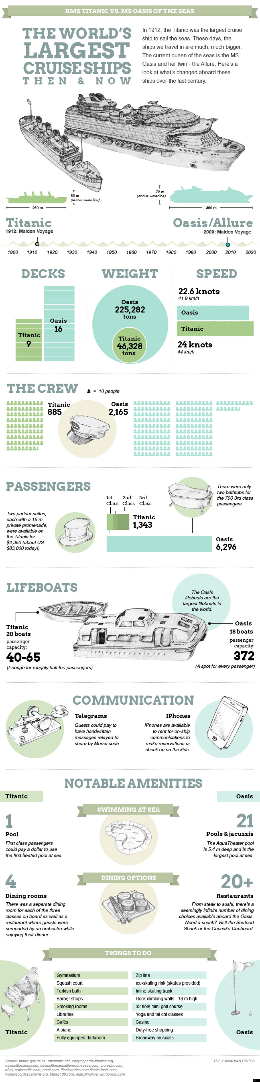 RMS Titanic vs MS Oasis Of The Seas Comparison -The World's Largest Cruise Ships 1