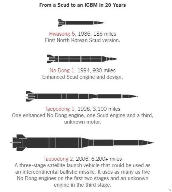حتى الآن.. 5 بلدان فقط تستطيع ضرب أي مكان على الأرض بصواريخها O-5-570