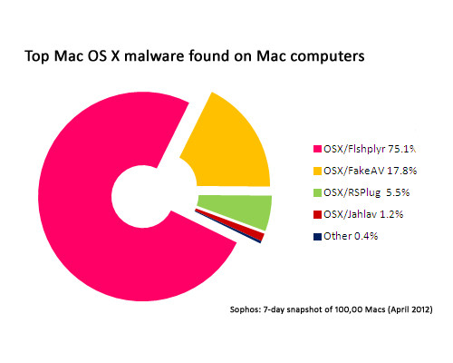 In their analysis of 100000 Macs running free anti-virus software, ...