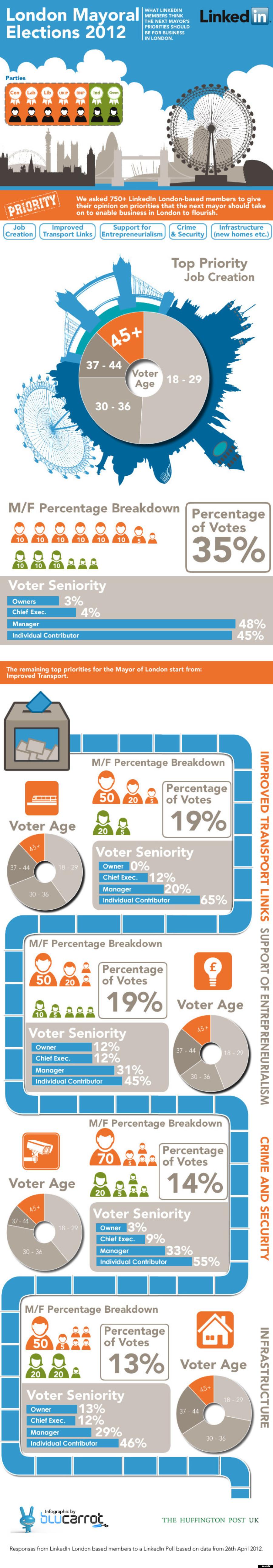 HuffPost/LinkedIn Mayral Election Poll