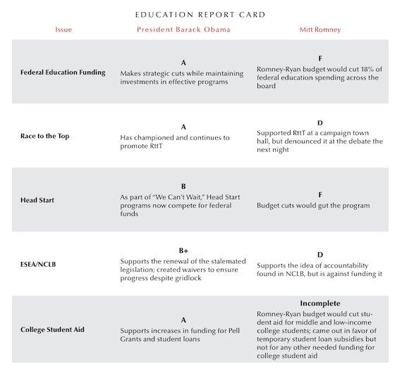 romney president education