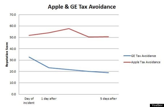 apple and ge tax avoidance reputation scores