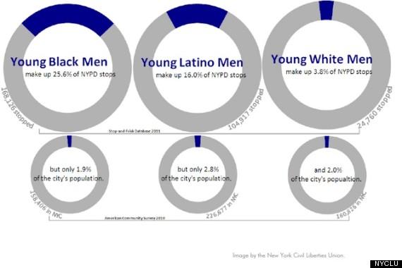 nyclu nypd stop and frisks minorities