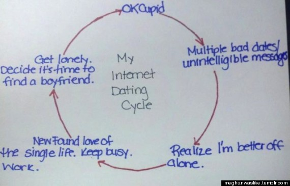 Online Dating pics Tumblr