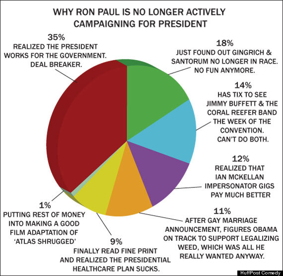 ronpaulquittingpiechart