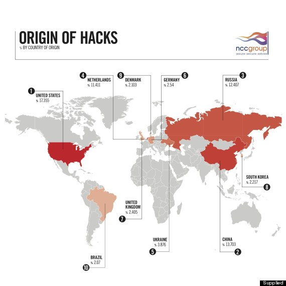 origin of hacks q1 2012