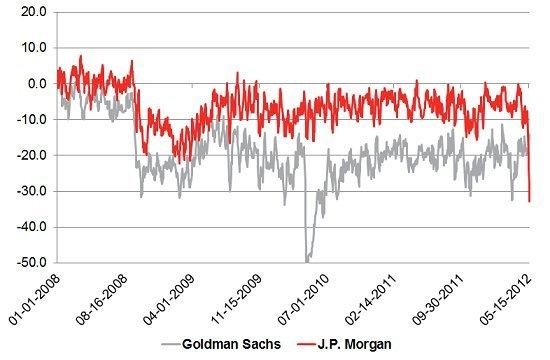 jp morgan goldman sachs