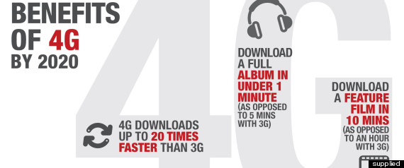 4g Internet Explained