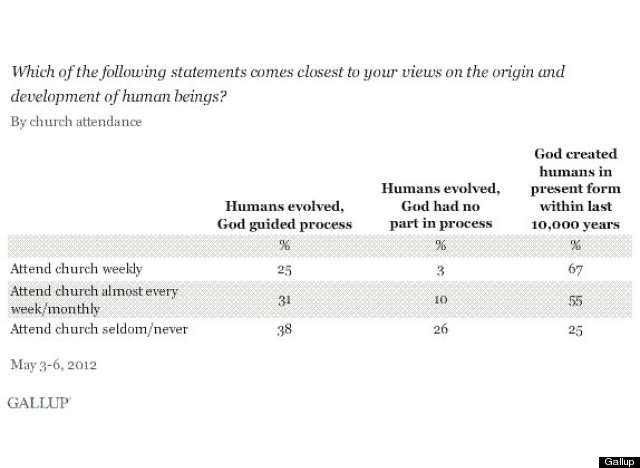 % americans believe in creationism according to latest gallup  evolution church