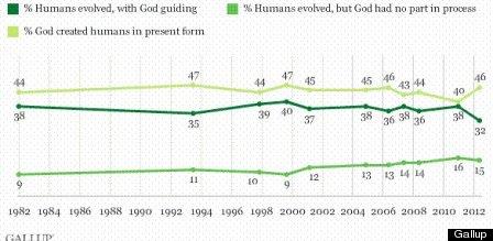 Bill Nye Vs Ken Ham Debate And The American Split On Evolution Vs  Evolution Creationism