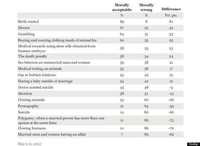 gallup morality