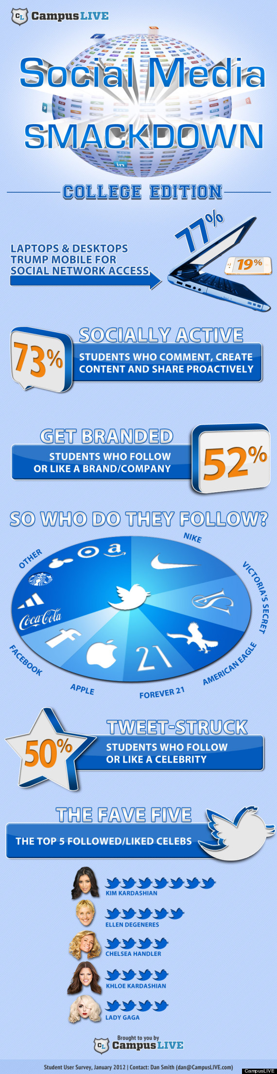 campuslive social media smackdown infographic