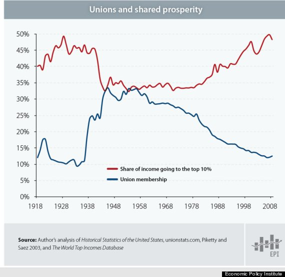 income inequality union influence