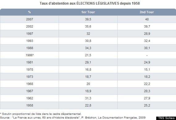 taux d abstentions aux législatives