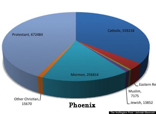 phoenix religious diversity copy