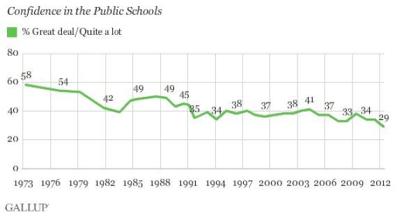 confidence in public schools