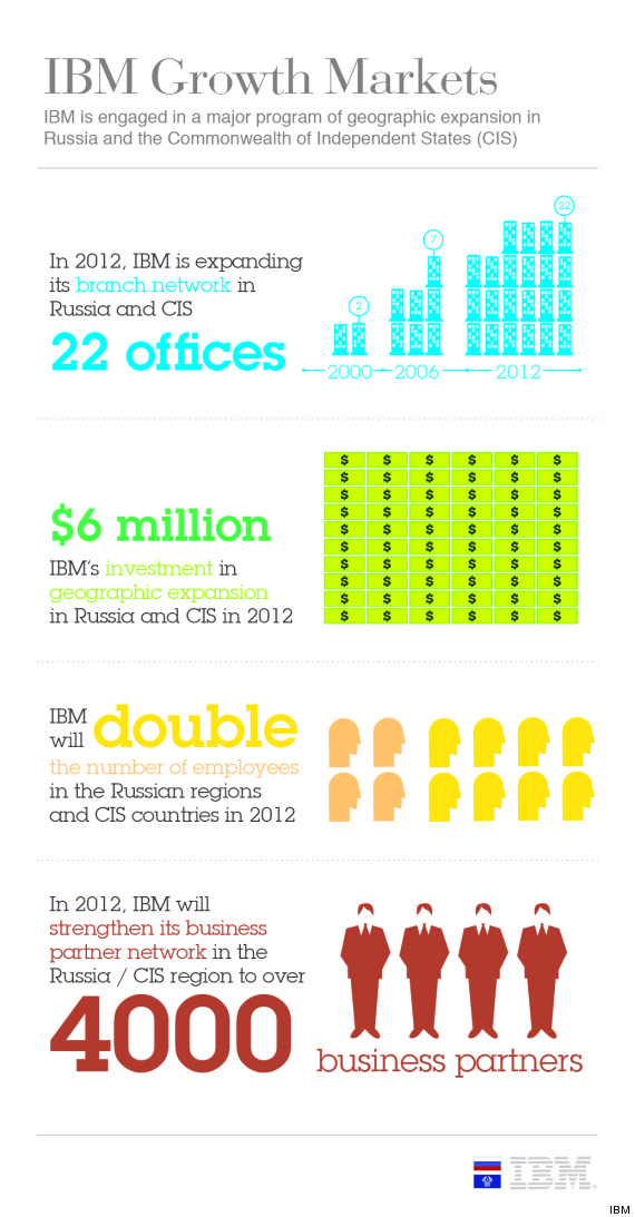 ibminvestmentinrussiainfographic1