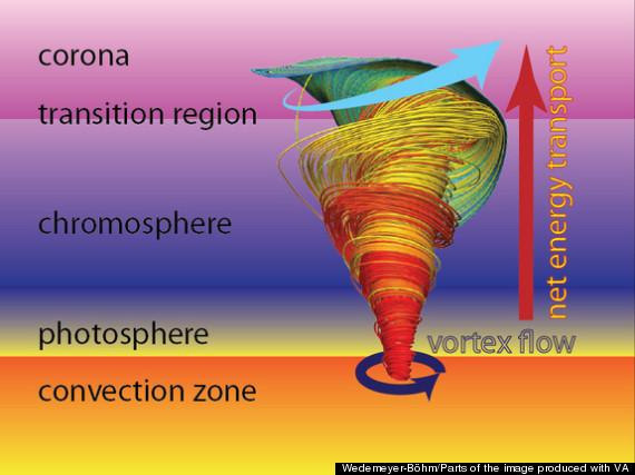 schematic magnetic tornado