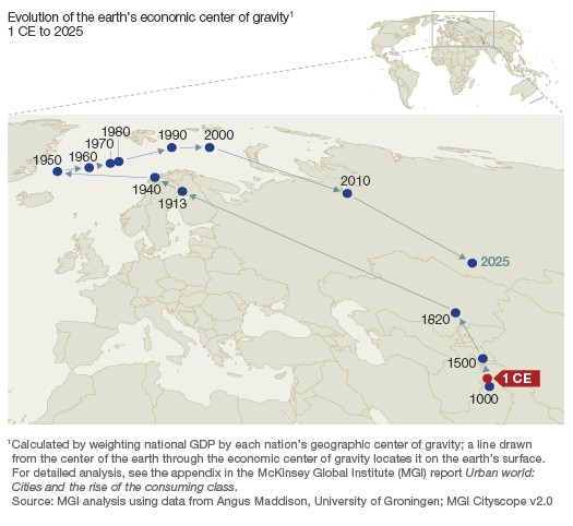 economic center of gravity mckinsey
