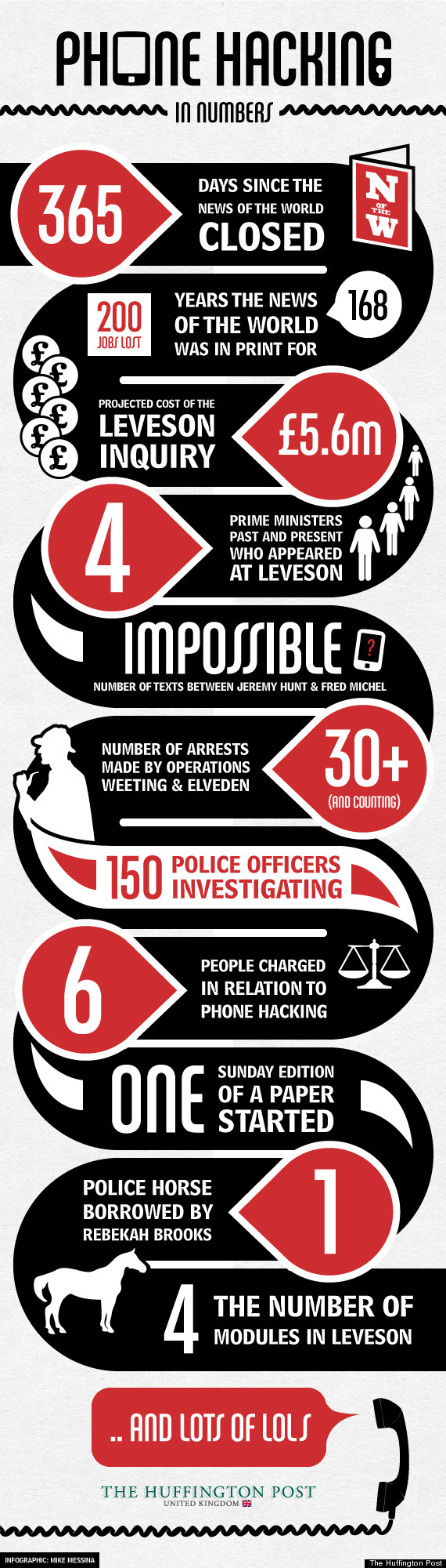 phone hacking in numbers