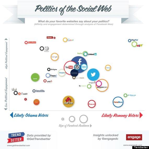 politicsofthesocialwebengage