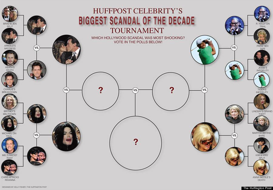 hollywoods biggest scandals