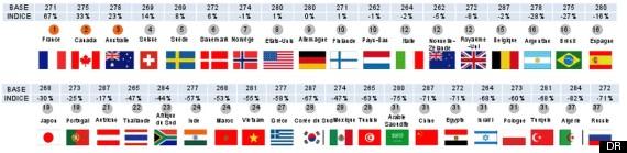 sondage francais pays