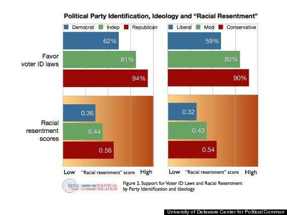 voter id race