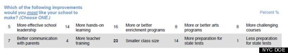 new york city class sizes